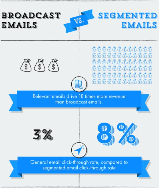 mail marketing segmentation stat