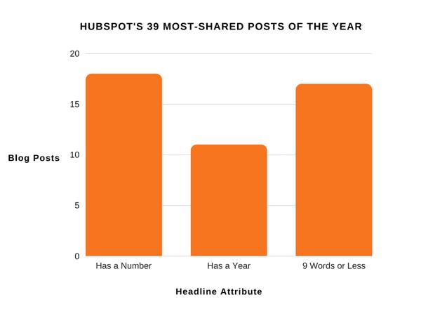 list-style blog posts hubspot survey