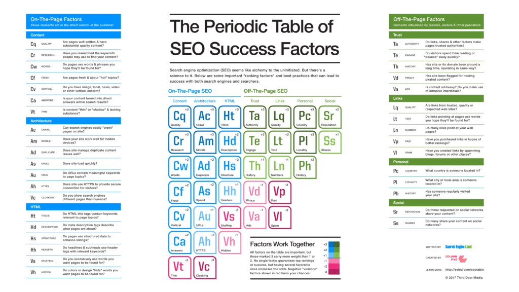 SEO periodic table - what is seo adn seo factors