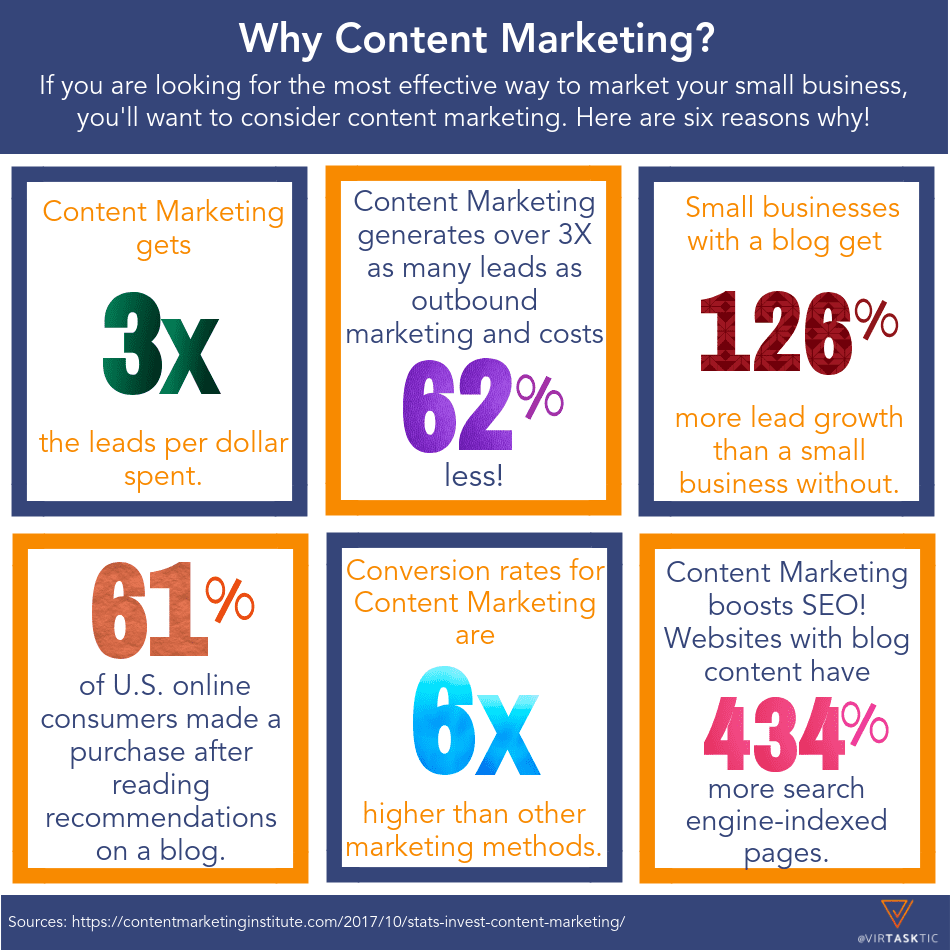 why content marketing for small business