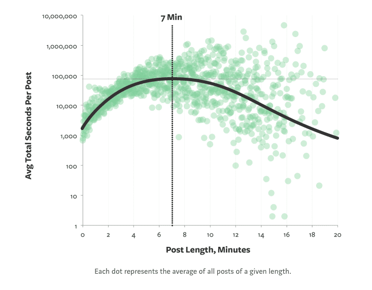 Lead Magnet Length - research from medium on post length