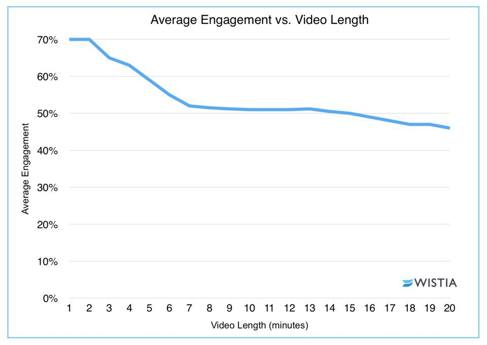 Lead Magnet Length - optimal video length from wistia research