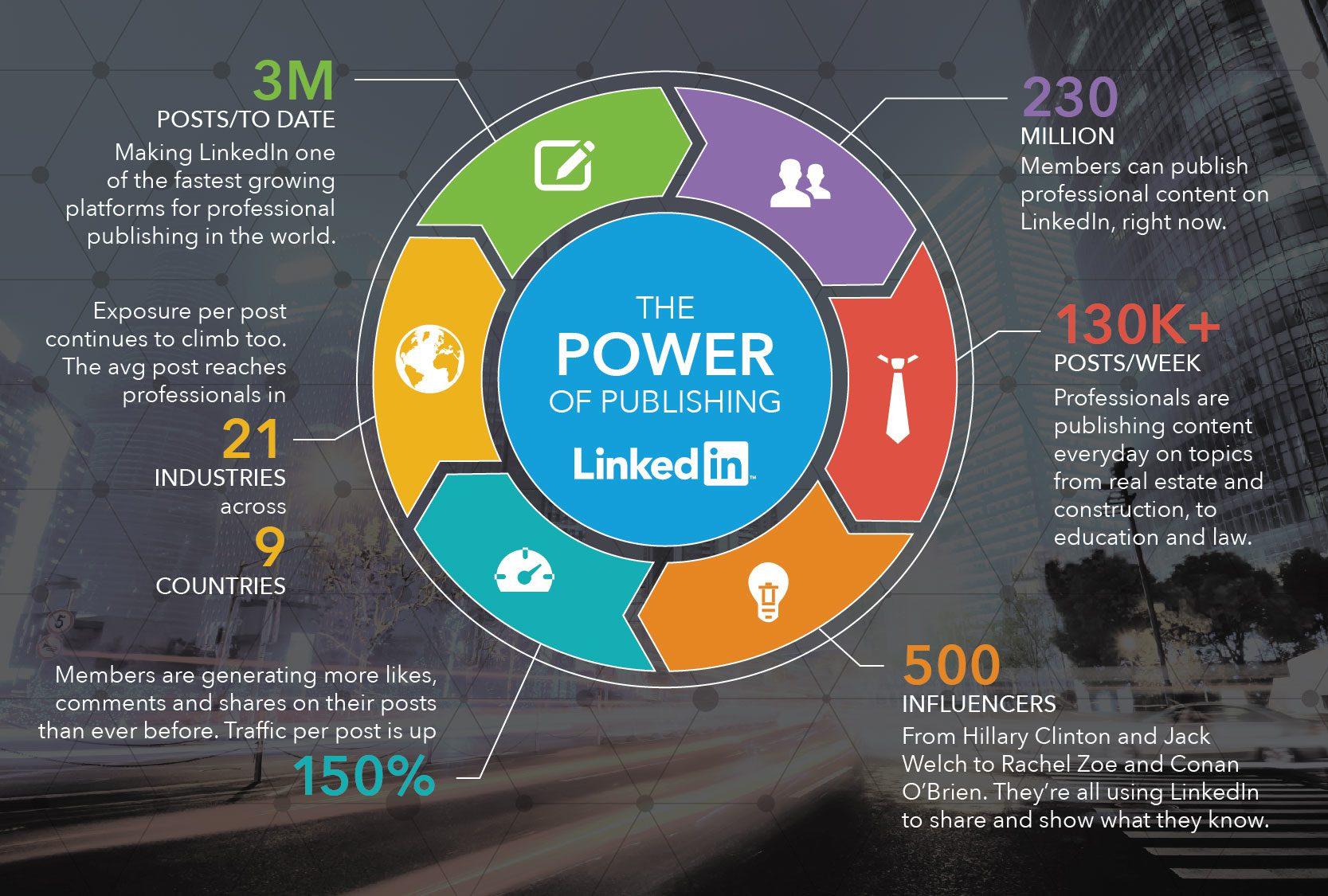 benefits of using LinkedIn Pulse