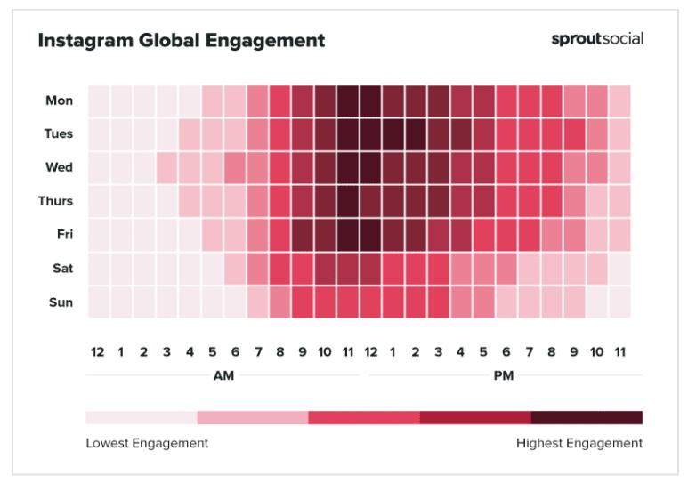 post on social media - instagram global engagement