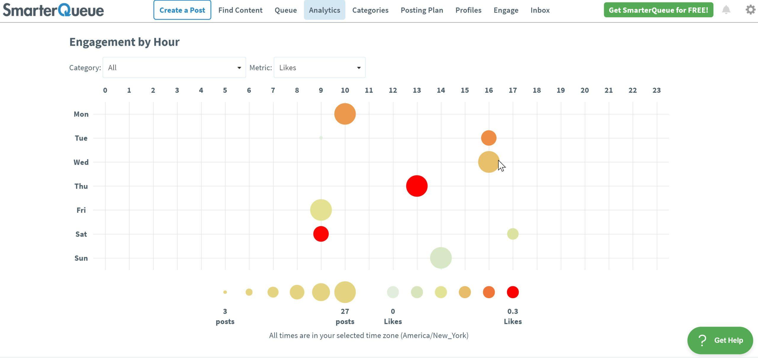 Best time for social posting analytics data